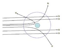 L'esperimento di Rutherford: poche particelle alfa vengono deflesse dal campo elettrico del nucleo, la maggior parte di esse attraversa lo spazio vuoto dell'atomo.