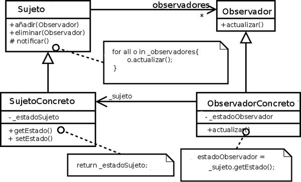 observer (patrón de diseño) - wikipedia, la enciclopedia libre