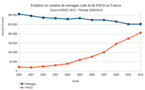 Demographics of France - Evolution of Marriage (blue) and Civil Union (red) in France (INSEE).