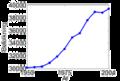 Falkenbergs invånareantal 1950-2004.png
