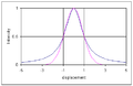 Gauss and Lorentz lineshapes2.png