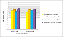 Gender differences sexuality and emotional infidelity