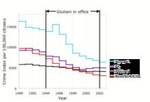 Crimini nelle maggiori città Americane (1990-2002).