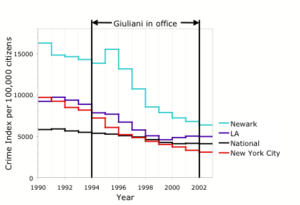 National, New York City, and other major city crime rates (1990–2002).