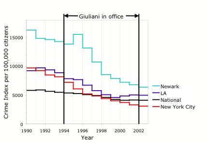 Giuliani crime rate