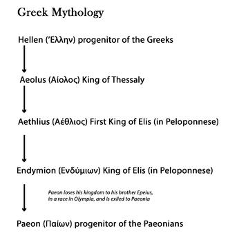 Paeonia (kingdom) - Paeon's myth
