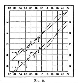 Henrietta Swan Leavitt - Plot from a paper prepared by Leavitt in 1912.  The horizontal axis is the logarithm of the period of the corresponding Cepheid, and the vertical axis is its magnitude.  The lines drawn connect points corresponding to the stars' minimum and maximum brightness, respectively.