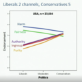 Haidt-political morality.png