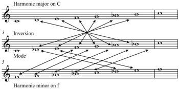 talkharmonic major scale wikipedia