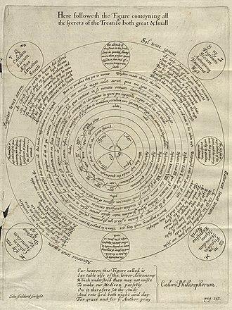 Theatrum Chemicum Britannicum - George Ripley's Wheel, from Theatrum Chemicum Britannicum, 1652