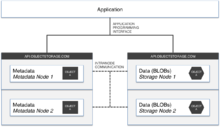High Level Object Storage Architecture Png