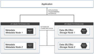 Object storage - Image: High level object storage architecture