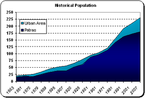 Historical Population Patras.PNG