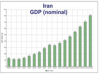 Iranian subsidy reform plan - Iran's GDP projections, 1999-2015 est.