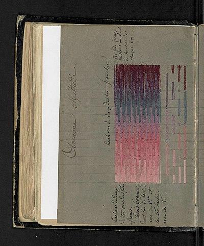 Illustration 12 extraite du Manuel sur l'art de la tapisserie par Mr Deyrolle, ancien chef d'atelier aux Gobelins.jpg
