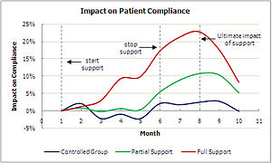 Adherence (medicine) - Image: Impact on patient compliance