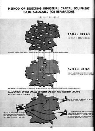 "History of East Germany - Allocation policy for ""surplus"" German heavy industry under the """"Level of Industry"" plans."