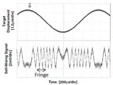Self-mixing laser interferometry - Wikipedia