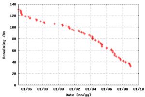 Português: Grafico mostrando a exaustão do IPv4