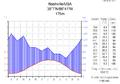 Klimadiagramm-metrisch-deutsch-Nashville-USA.png