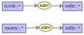 Konceptualni graf restrict.png
