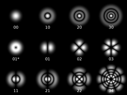 Cylindrical transverse mode patterns TEM(pl) Laguerre-gaussian.png