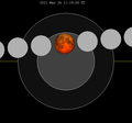 Lunar eclipse chart close-2021May26.png