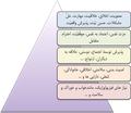 Maslow Pyramid 2.png
