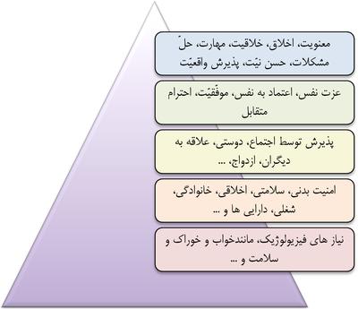[تصویر: 400px-Maslow_Pyramid_2.png]