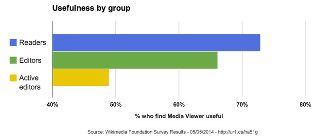 Media Viewer - Survey Graph - Usefulness by Group - May 5 2014.png