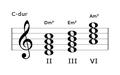 Minor-seventh-chord-m7.png