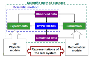 Modeling and simulation - How modeling extends the scientific method at the base of research