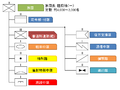 Organization of the Brigade of the JGSDF.png