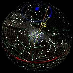Precession of the equinoxes as seen from 'outs...