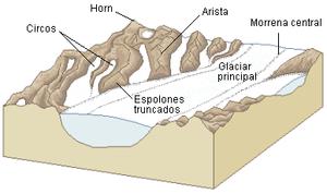Vista de um glaciar activo