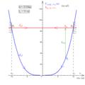 Pendule élastique vertical à oscillations transversales - diagramme d'énergies potentielle et mécanique.png