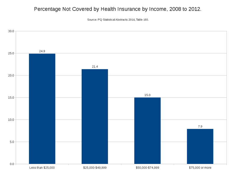 Percentage not Covered by Health Insurance by Income - 2008 to 2012.png
