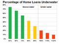 Percentage of US Home Loans Underwater Q1 2013.png