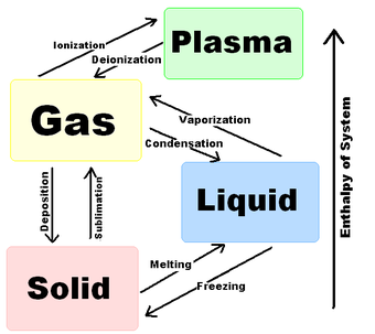 This diagram shows the nomenclature for the different phase transitions.
