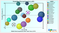 Project Portfolio Bubble Chart.png