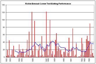 Richie Benaud - Image: Richie Benaud graph