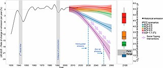 The rate of change in annual greenhouse gas emissions required for net decarbonization.