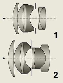 0137219cb099 Sonnar – Wikipedia