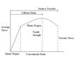 Stress-Strain Curve2.PNG