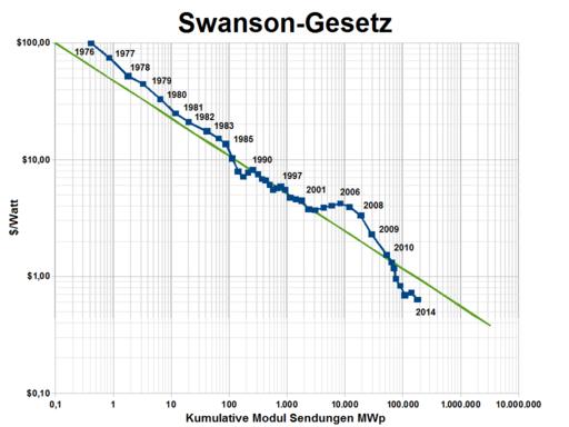 Swansons-law de