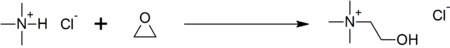 Synthesis of choline chloride.png