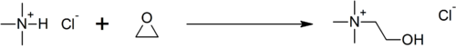 Synthese van cholinechloride