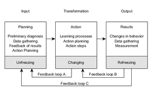 Action research - Figure 1: Systems model of action-research process