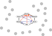 Core group, with contact ring and ideological hierarchy