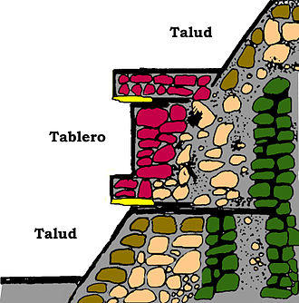 Talud-tablero - Schematic representation of the talud-tablero style used in many Mesoamerican pyramids and a prominent stylistic feature of Teotihuacano architecture